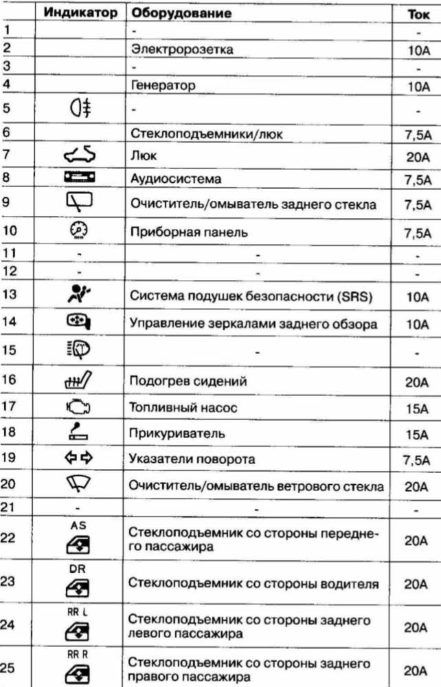 обозначение на приборной панель honda cr-v 2004