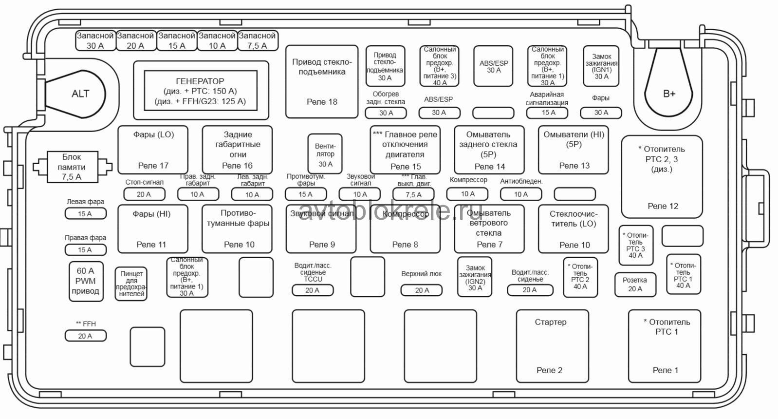 Схема предохранителей саньенг актион
